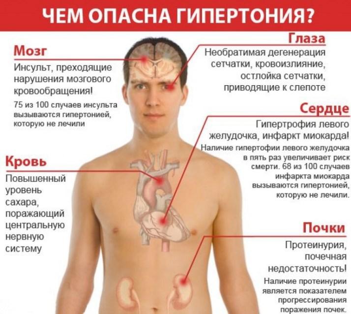 Гипертоникам скидка на лекарства в